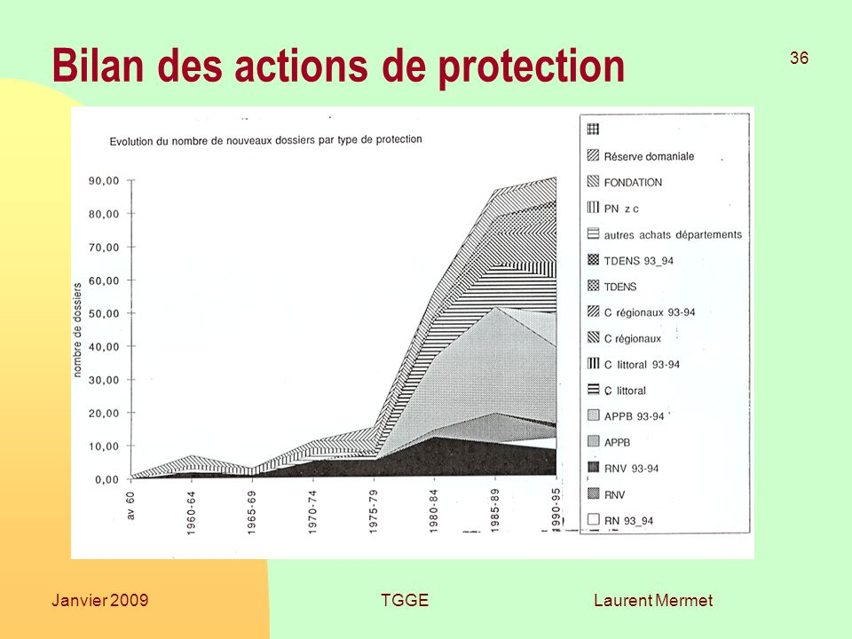 Laurent Mermet 36 Janvier 2009TGGE Bilan des actions de protection