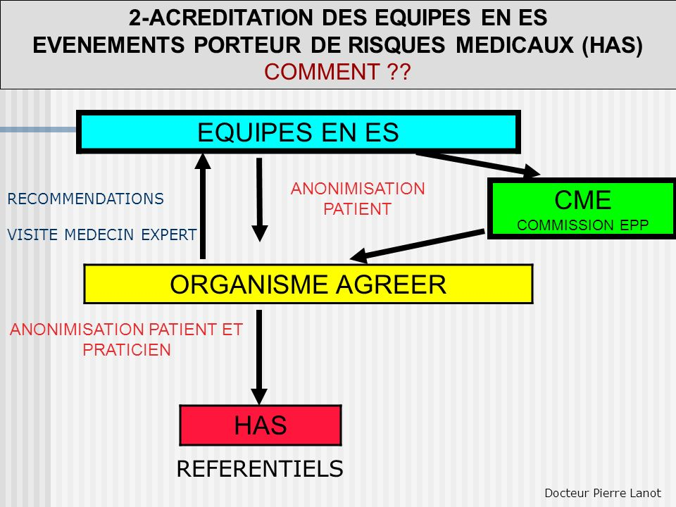 EQUIPES EN ES CME COMMISSION EPP ORGANISME AGREER 2-ACREDITATION DES EQUIPES EN ES EVENEMENTS PORTEUR DE RISQUES MEDICAUX (HAS) COMMENT ?? HAS ANONIMI
