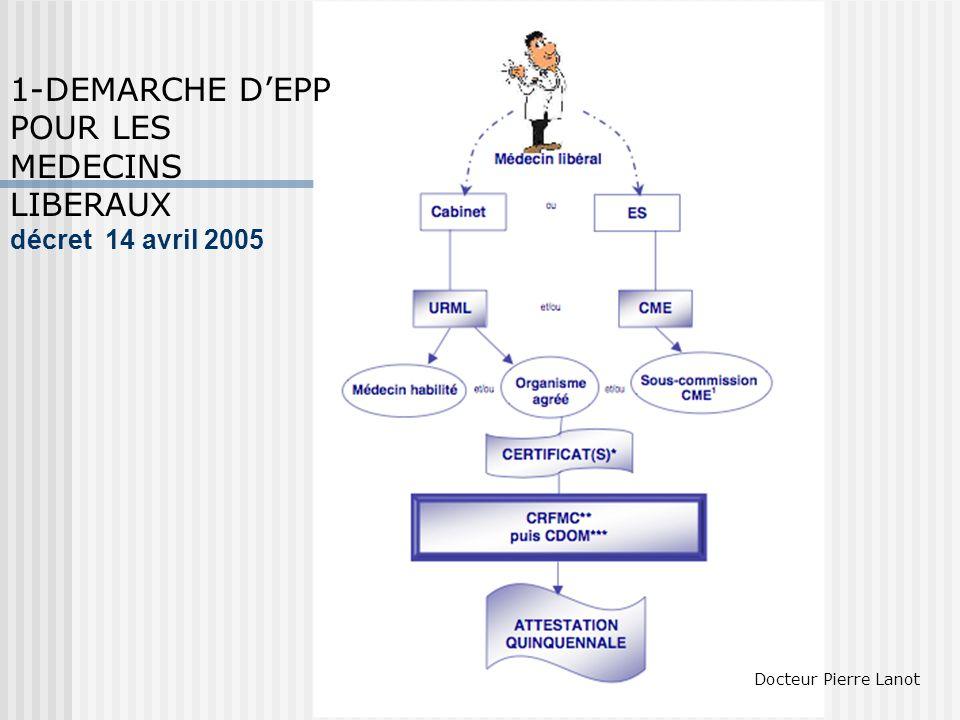 E PP : décret 14 avril 2005 (remplace celui de décembre 1999) HAS : maître dœuvre Agrée les organismes (OA) après avis des CNFMC Définit les méthodes et procédures Détermine le degré suffisant pour garantir le caractère complet( Barème) après avis des CNFMC 1 EPP ponctuelle (URML/ V2 ) 1 à 2 programmes continu : réseau -groupe( pairs qualité)- registres- Protocoles ( acbus) Revue morbimortalité/ biblio ( staff protocolés) Docteur Pierre Lanot