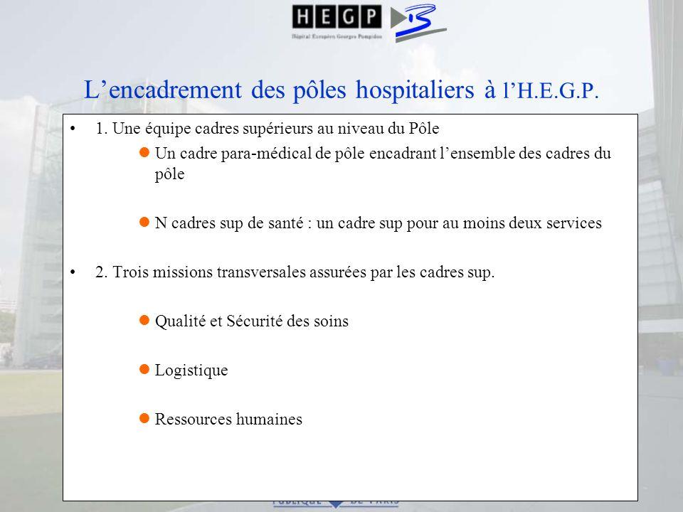 Lencadrement des pôles hospitaliers à lH.E.G.P. 1. Une équipe cadres supérieurs au niveau du Pôle lUn cadre para-médical de pôle encadrant lensemble d