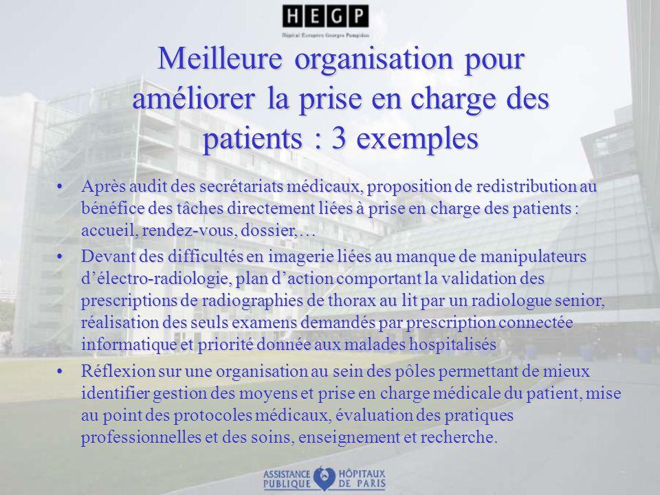 Meilleure organisation pour améliorer la prise en charge des patients : 3 exemples Après audit des secrétariats médicaux, proposition de redistributio