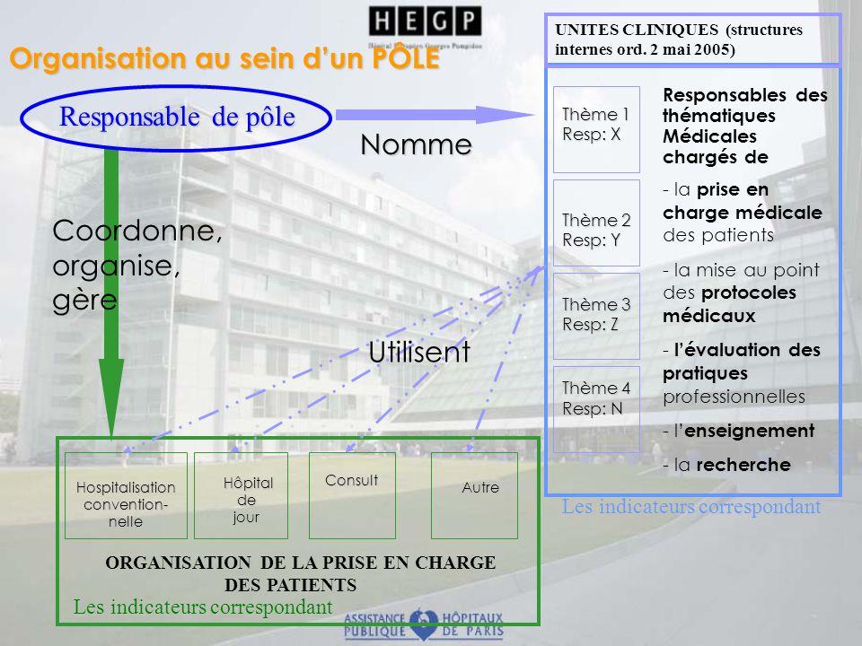 Responsable de pôle Hospitalisationconvention-nelle Hôpital Hôpitaldejour Consult Autre ORGANISATION DE LA PRISE EN CHARGE DES PATIENTS Thème 1 Resp:
