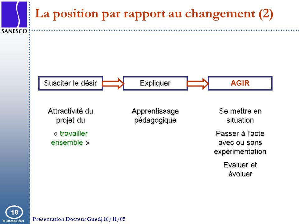 © Sanesco 2005 Présentation Docteur Guedj 16/11/05 18 La position par rapport au changement (2) Susciter le désir Attractivité du projet du « travaill
