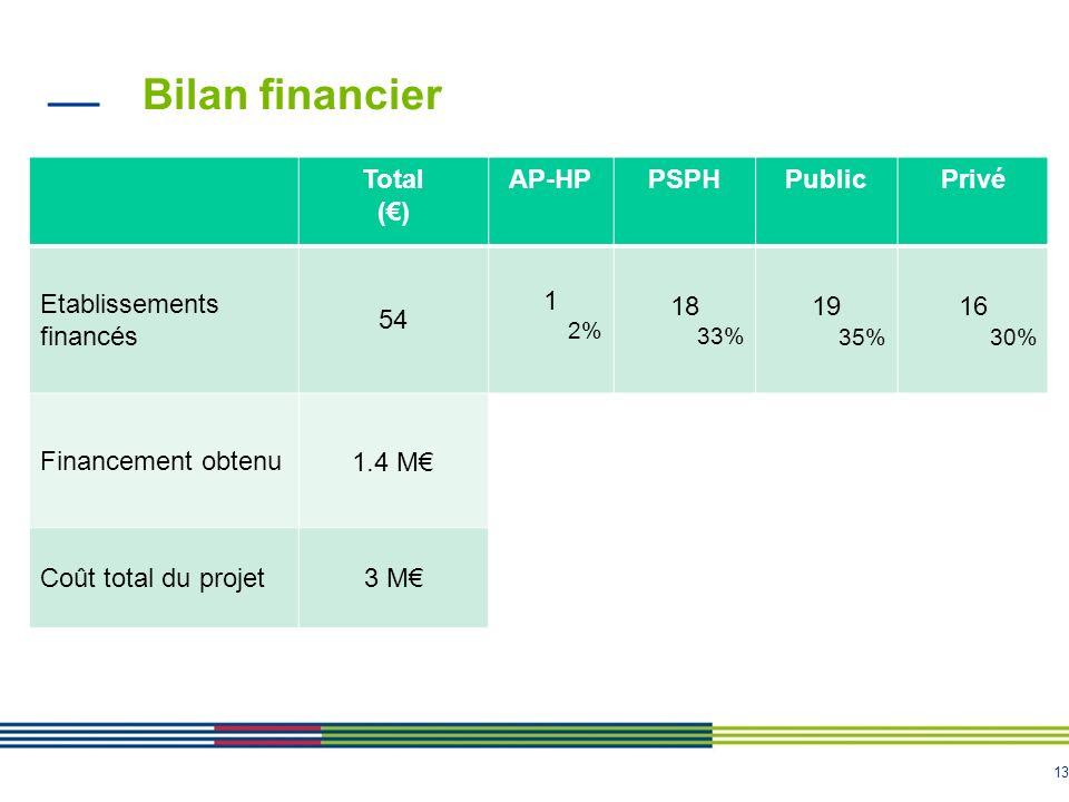 13 Bilan financier Total () AP-HPPSPHPublicPrivé Etablissements financés 54 1 2% 18 33% 19 35% 16 30% Financement obtenu 1.4 M Coût total du projet3 M