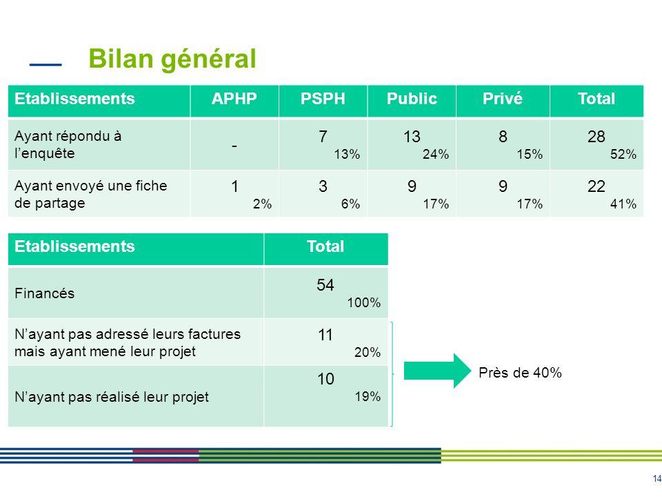 14 Bilan général EtablissementsAPHPPSPHPublicPrivéTotal Ayant répondu à lenquête - 7 13% 13 24% 8 15% 28 52% Ayant envoyé une fiche de partage 1 2% 3
