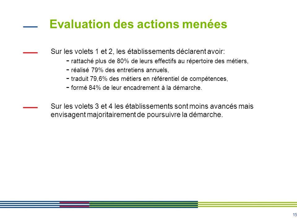 15 Evaluation des actions menées Sur les volets 1 et 2, les établissements déclarent avoir: - rattaché plus de 80% de leurs effectifs au répertoire de