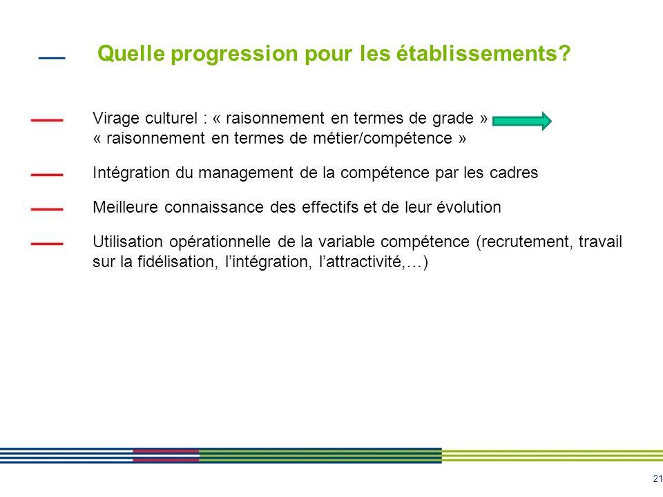 21 Virage culturel : « raisonnement en termes de grade » « raisonnement en termes de métier/compétence » Intégration du management de la compétence pa