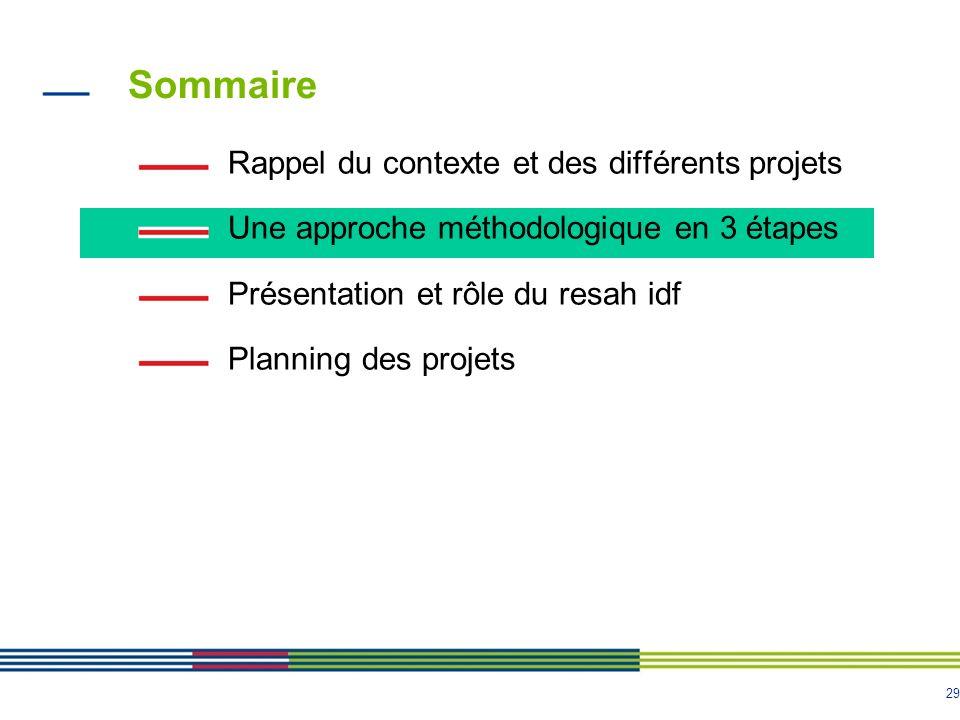29 Sommaire Rappel du contexte et des différents projets Une approche méthodologique en 3 étapes Présentation et rôle du resah idf Planning des projet