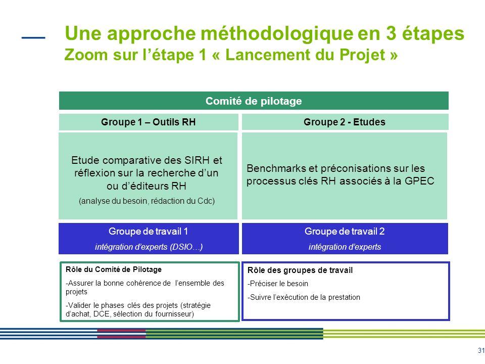 31 Comité de pilotage Une approche méthodologique en 3 étapes Zoom sur létape 1 « Lancement du Projet » Etude comparative des SIRH et réflexion sur la