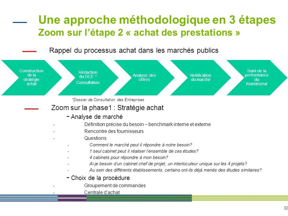 32 Une approche méthodologique en 3 étapes Zoom sur létape 2 « achat des prestations » Construction de la stratégie achat Rédaction du DCE * Consultat