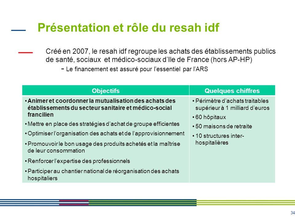 34 Créé en 2007, le resah idf regroupe les achats des établissements publics de santé, sociaux et médico-sociaux dIle de France (hors AP-HP) - Le fina