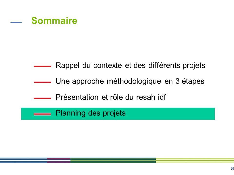 36 Sommaire Rappel du contexte et des différents projets Une approche méthodologique en 3 étapes Présentation et rôle du resah idf Planning des projet