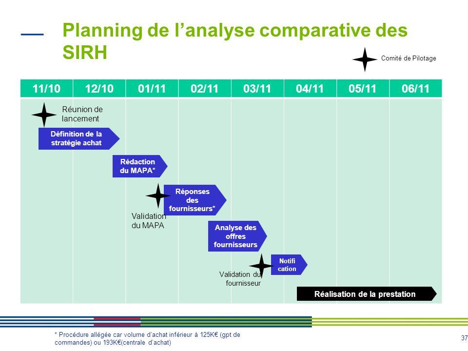 37 Planning de lanalyse comparative des SIRH 11/1012/1001/1102/1103/1104/1105/1106/11 Définition de la stratégie achat Rédaction du MAPA* Réponses des