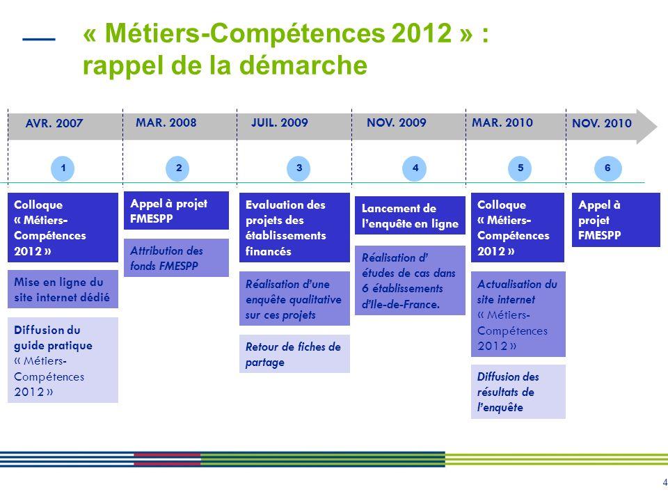 4 « Métiers-Compétences 2012 » : rappel de la démarche Colloque « Métiers- Compétences 2012 » 1 234 5 AVR. 2007 MAR. 2008JUIL. 2009NOV. 2009MAR. 2010
