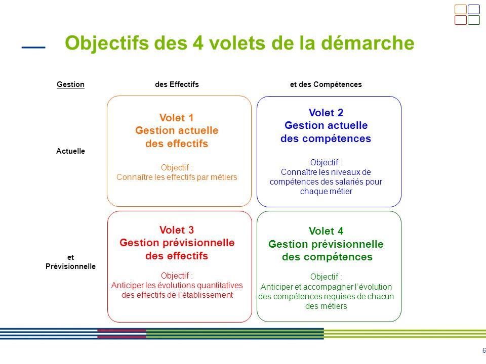 6 Objectifs des 4 volets de la démarche Gestiondes Effectifset des Compétences Actuelle Volet 1 Gestion actuelle des effectifs Objectif : Connaître le