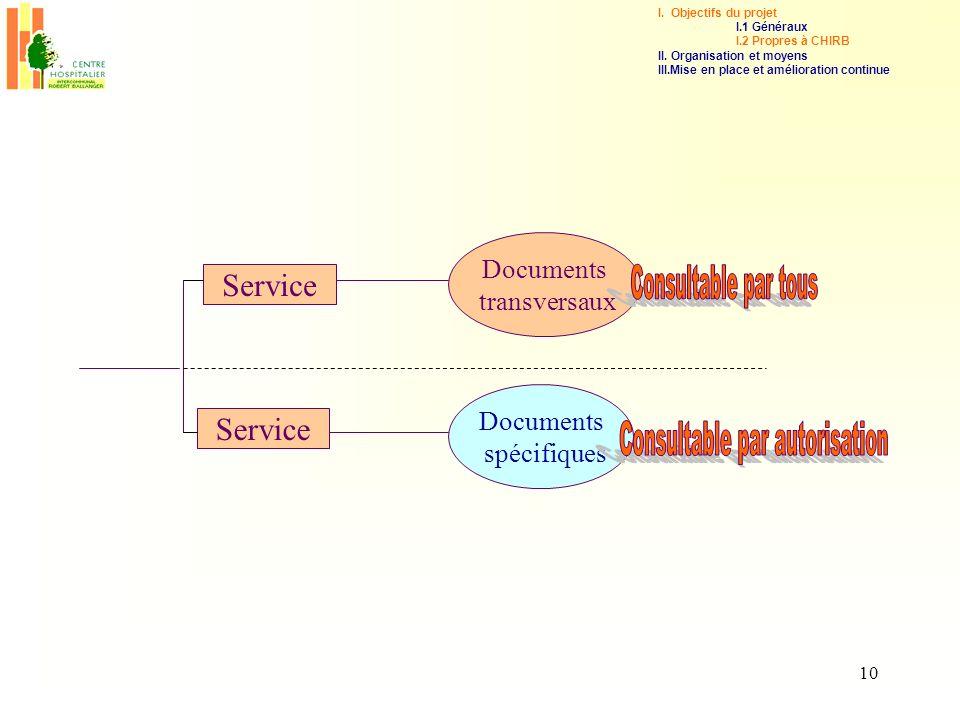 10 Service Documents transversaux Documents spécifiques I. Objectifs du projet I.1 Généraux I.2 Propres à CHIRB II. Organisation et moyens III.Mise en