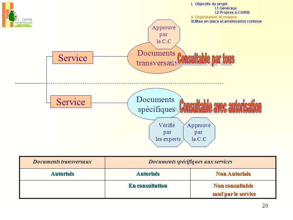 20 Service Documents transversaux Documents spécifiques Approuvé par la C.C Vérifié par les experts Documents transversaux Documents spécifiques aux s