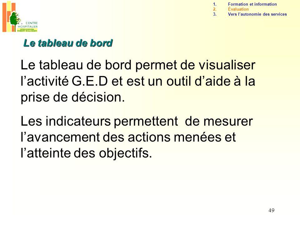 49 Le tableau de bord permet de visualiser lactivité G.E.D et est un outil daide à la prise de décision. Les indicateurs permettent de mesurer lavance