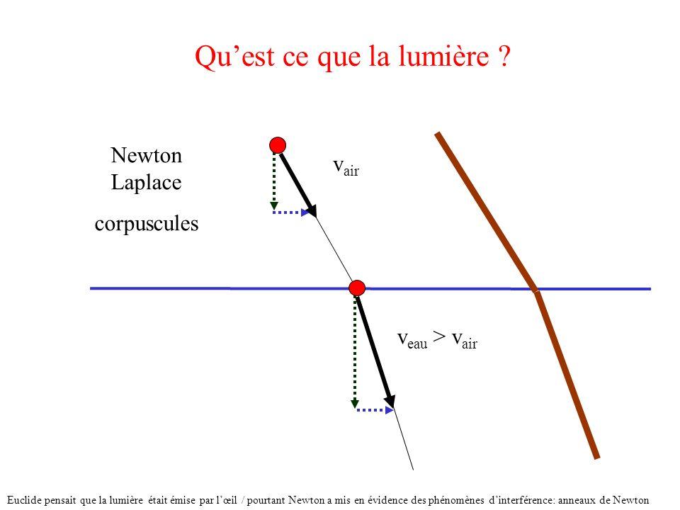 Quest ce que la lumière ? Newton Laplace corpuscules v air v eau > v air Euclide pensait que la lumière était émise par lœil / pourtant Newton a mis e