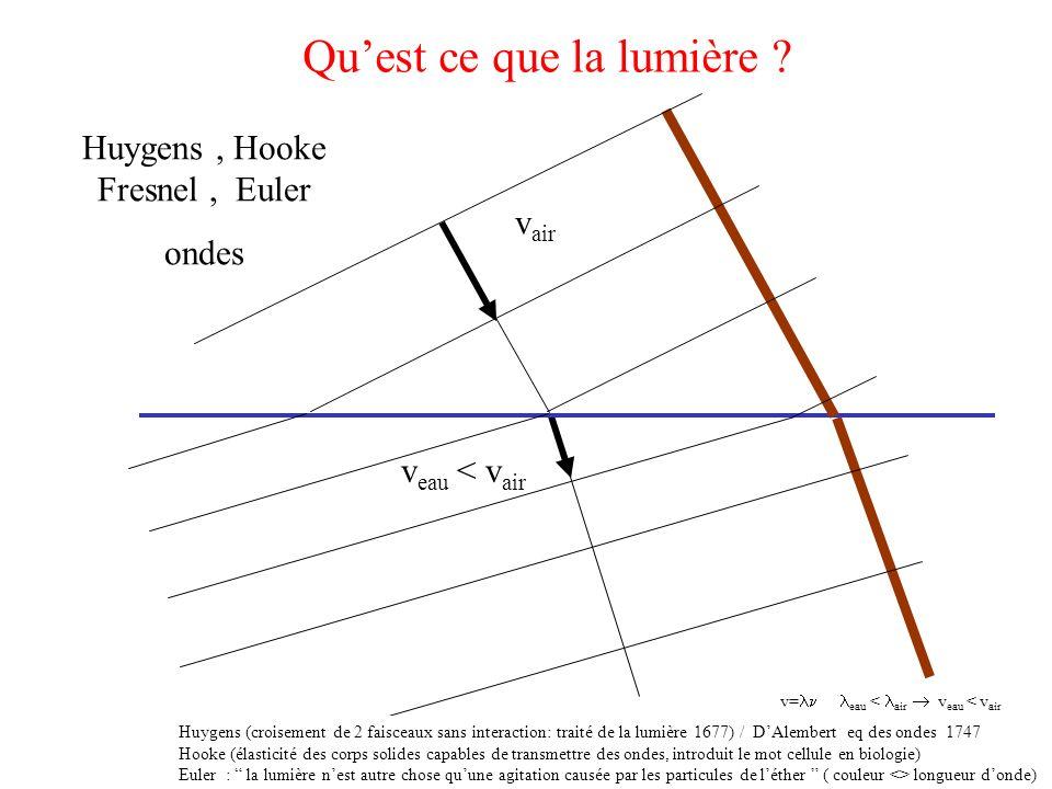 Quest ce que la lumière ? Huygens, Hooke Fresnel, Euler ondes v air v eau < v air Huygens (croisement de 2 faisceaux sans interaction: traité de la lu