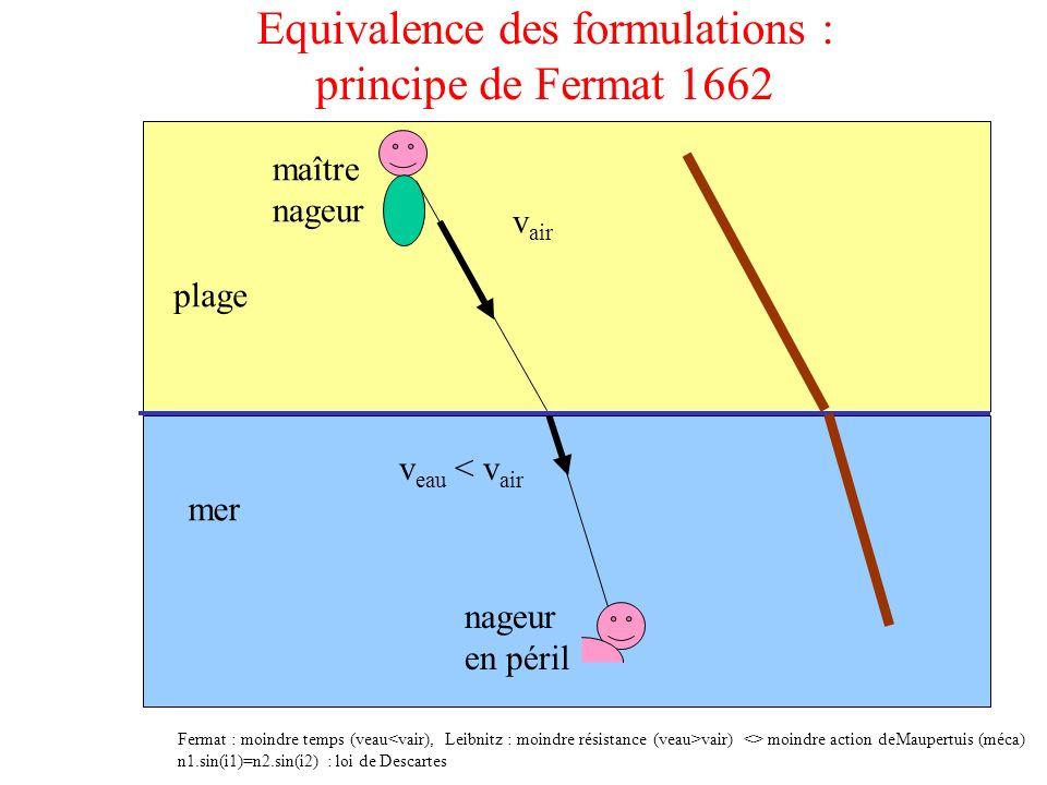 Equivalence des formulations : principe de Fermat 1662 v air v eau < v air Fermat : moindre temps (veau vair) <> moindre action deMaupertuis (méca) n1
