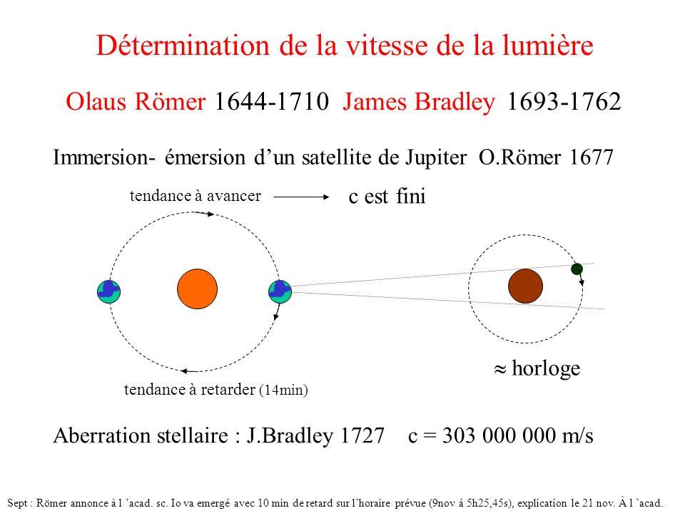 Détermination de la vitesse de la lumière Olaus Römer 1644-1710 James Bradley 1693-1762 Aberration stellaire : J.Bradley 1727 c = 303 000 000 m/s Imme