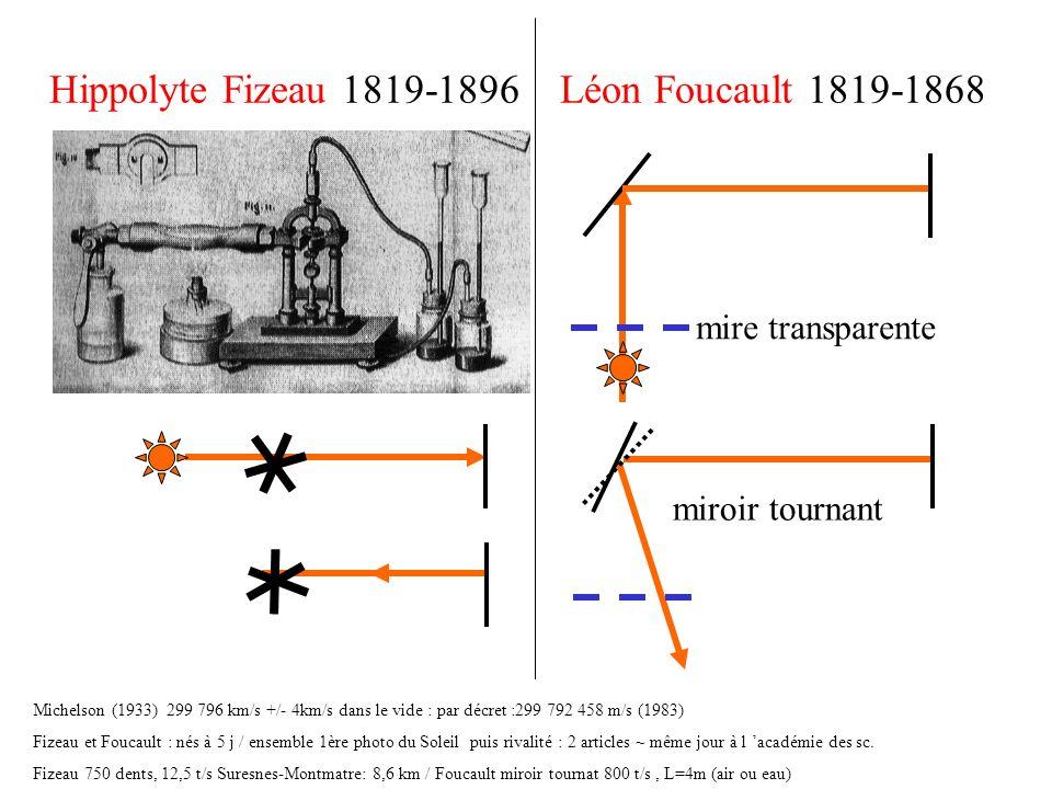 Hippolyte Fizeau 1819-1896 Léon Foucault 1819-1868 Michelson (1933) 299 796 km/s +/- 4km/s dans le vide : par décret :299 792 458 m/s (1983) Fizeau et