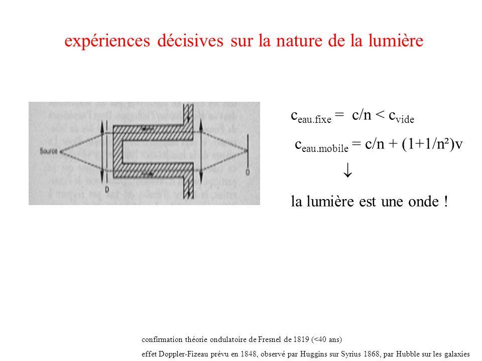 expériences décisives sur la nature de la lumière c eau.fixe = c/n < c vide c eau.mobile = c/n + (1+1/n²)v la lumière est une onde ! confirmation théo