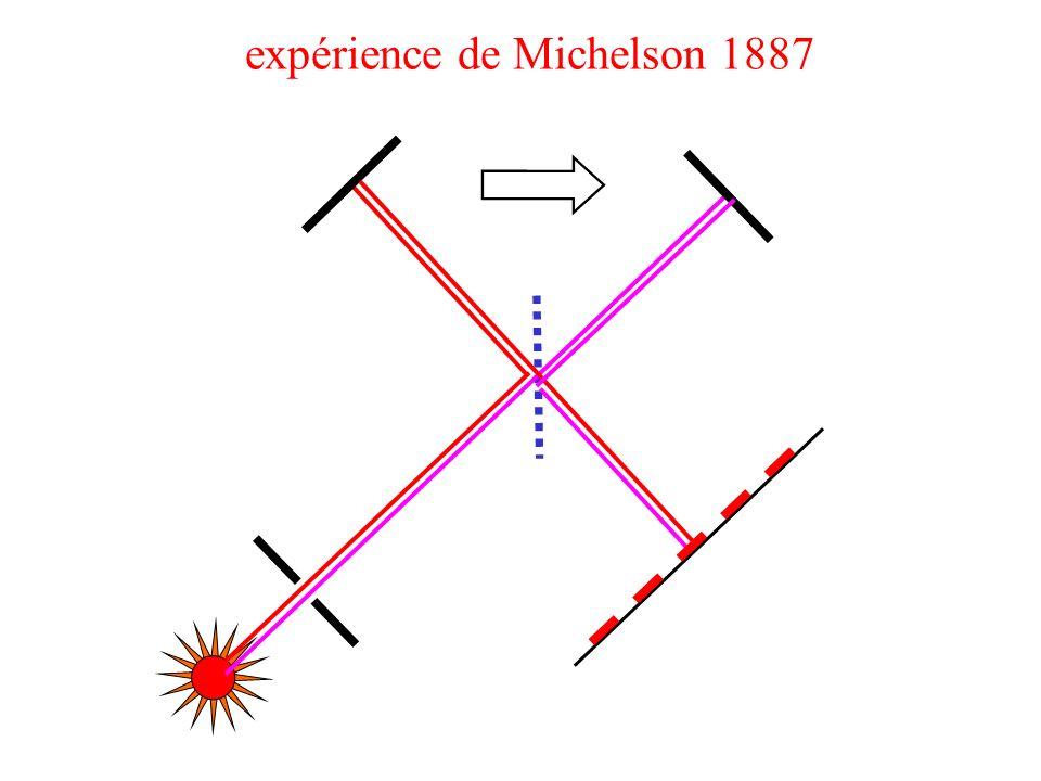 expérience de Michelson 1887
