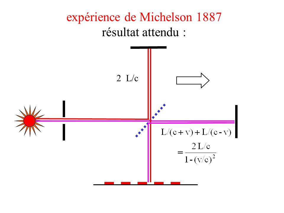 expérience de Michelson 1887 résultat attendu : 2 L/c