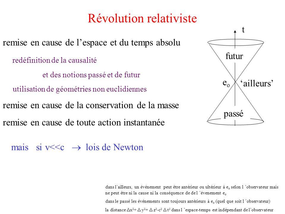Révolution relativiste remise en cause de lespace et du temps absolu redéfinition de la causalité et des notions passé et de futur utilisation de géom