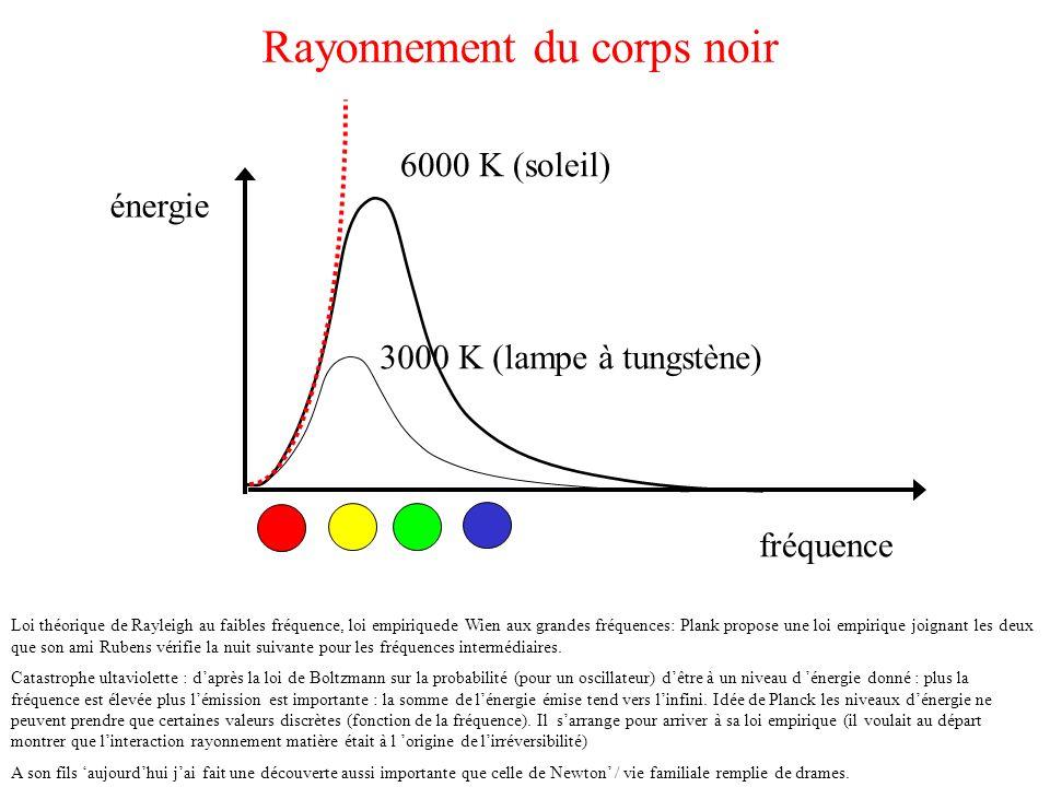 Rayonnement du corps noir Loi théorique de Rayleigh au faibles fréquence, loi empiriquede Wien aux grandes fréquences: Plank propose une loi empirique