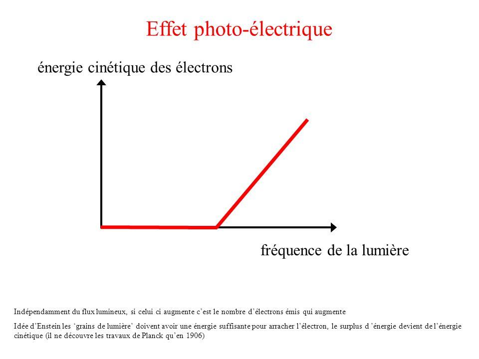Effet photo-électrique Indépendamment du flux lumineux, si celui ci augmente cest le nombre délectrons émis qui augmente Idée dEnstein les grains de l