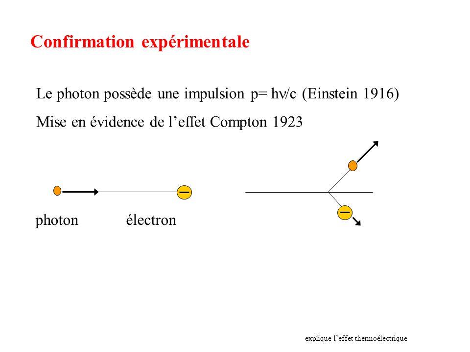 Confirmation expérimentale Le photon possède une impulsion p= h /c (Einstein 1916) Mise en évidence de leffet Compton 1923 explique leffet thermoélect