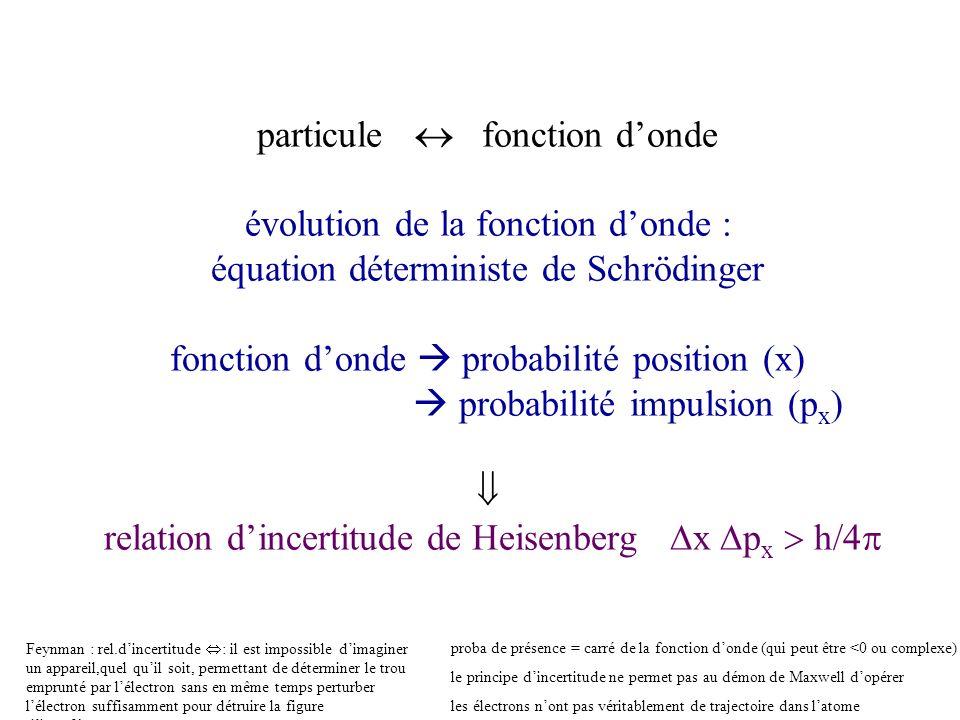 particule fonction donde évolution de la fonction donde : équation déterministe de Schrödinger fonction donde probabilité position (x) probabilité imp