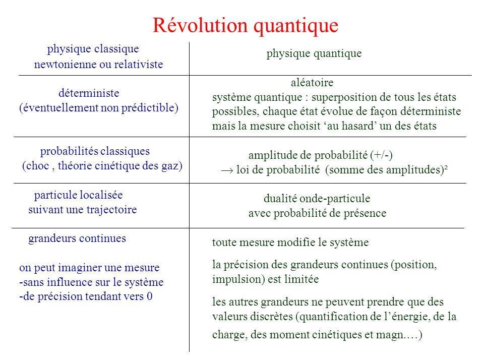 Révolution quantique physique classique newtonienne ou relativiste déterministe (éventuellement non prédictible) probabilités classiques (choc, théori