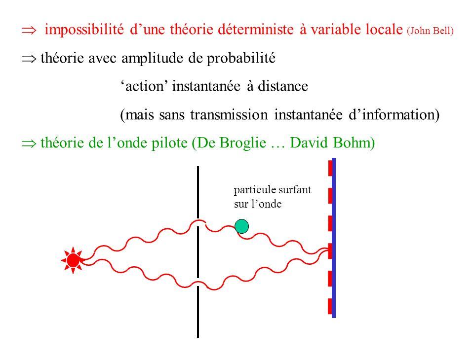 impossibilité dune théorie déterministe à variable locale (John Bell) théorie avec amplitude de probabilité action instantanée à distance (mais sans t