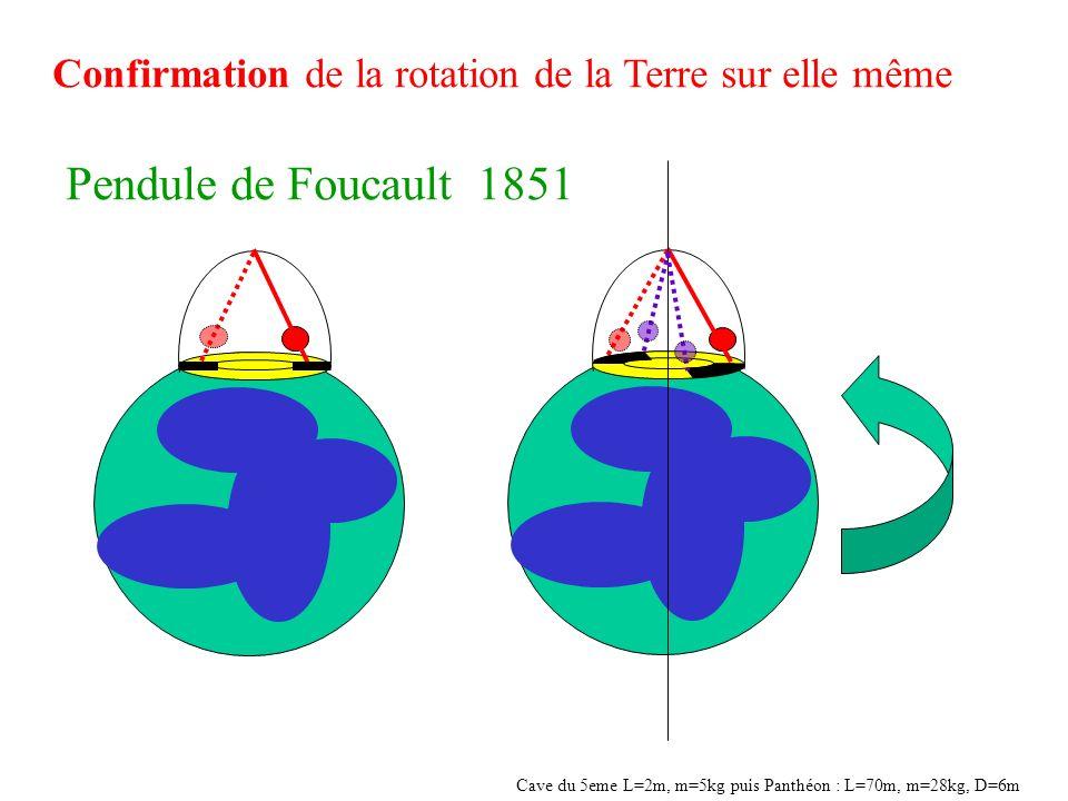 Confirmation de la rotation de la Terre sur elle même Pendule de Foucault 1851 Cave du 5eme L=2m, m=5kg puis Panthéon : L=70m, m=28kg, D=6m