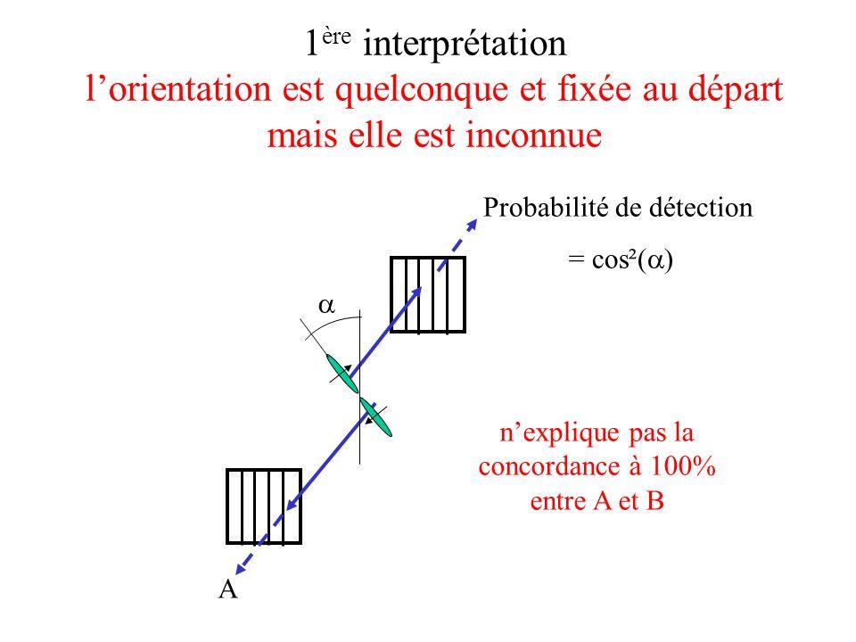 1 ère interprétation lorientation est quelconque et fixée au départ mais elle est inconnue A Probabilité de détection = cos²( ) nexplique pas la conco