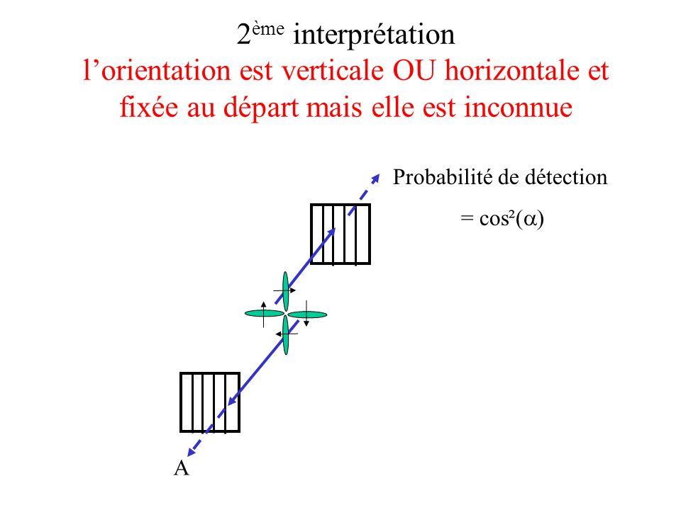 2 ème interprétation lorientation est verticale OU horizontale et fixée au départ mais elle est inconnue A Probabilité de détection = cos²( )