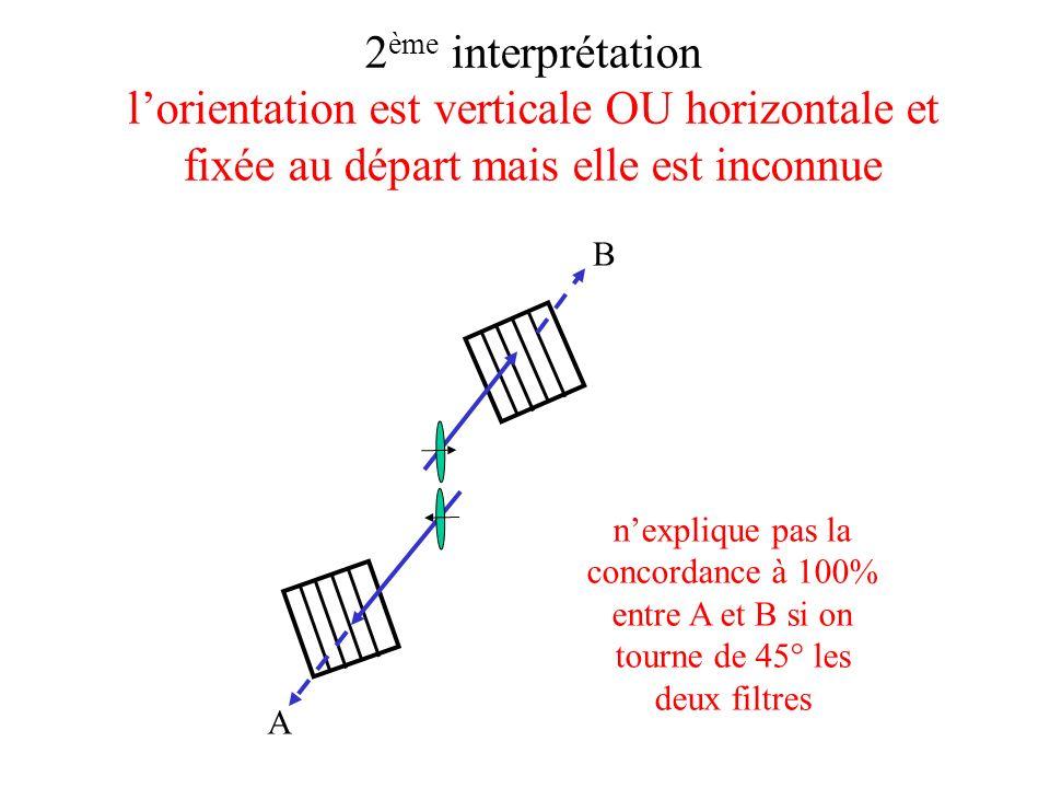 2 ème interprétation lorientation est verticale OU horizontale et fixée au départ mais elle est inconnue A B nexplique pas la concordance à 100% entre