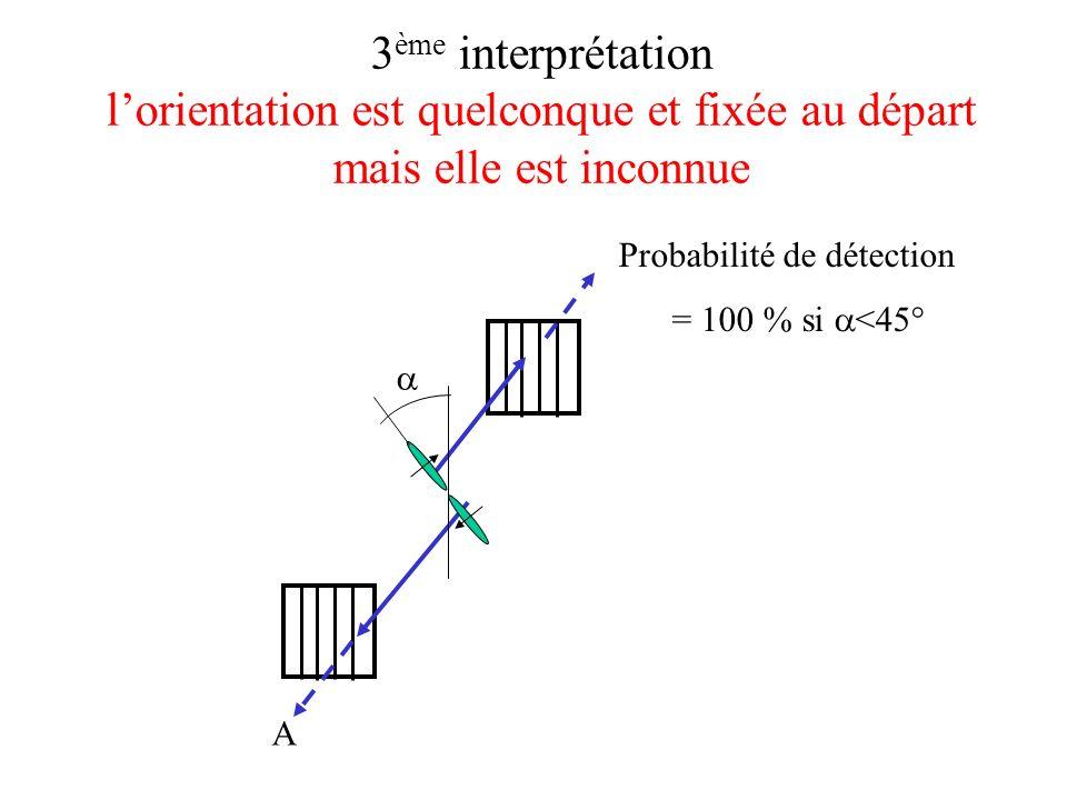 3 ème interprétation lorientation est quelconque et fixée au départ mais elle est inconnue A Probabilité de détection = 100 % si <45°