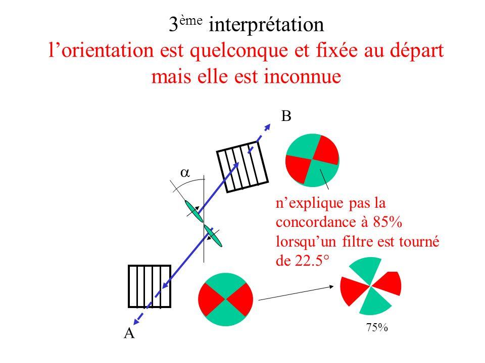 3 ème interprétation lorientation est quelconque et fixée au départ mais elle est inconnue A B nexplique pas la concordance à 85% lorsquun filtre est