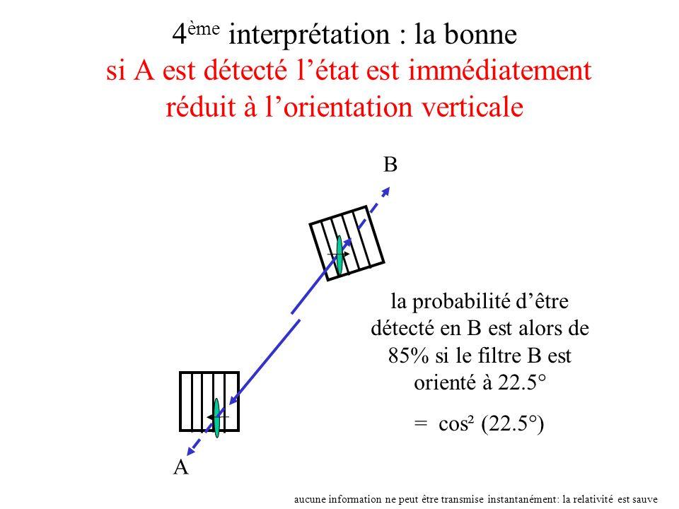 4 ème interprétation : la bonne si A est détecté létat est immédiatement réduit à lorientation verticale A B la probabilité dêtre détecté en B est alo