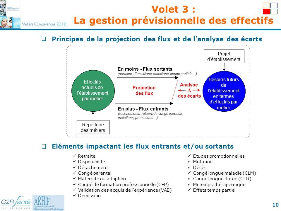 10 Principes de la projection des flux et de lanalyse des écarts Eléments impactant les flux entrants et/ou sortants Effectifs actuels de létablisseme