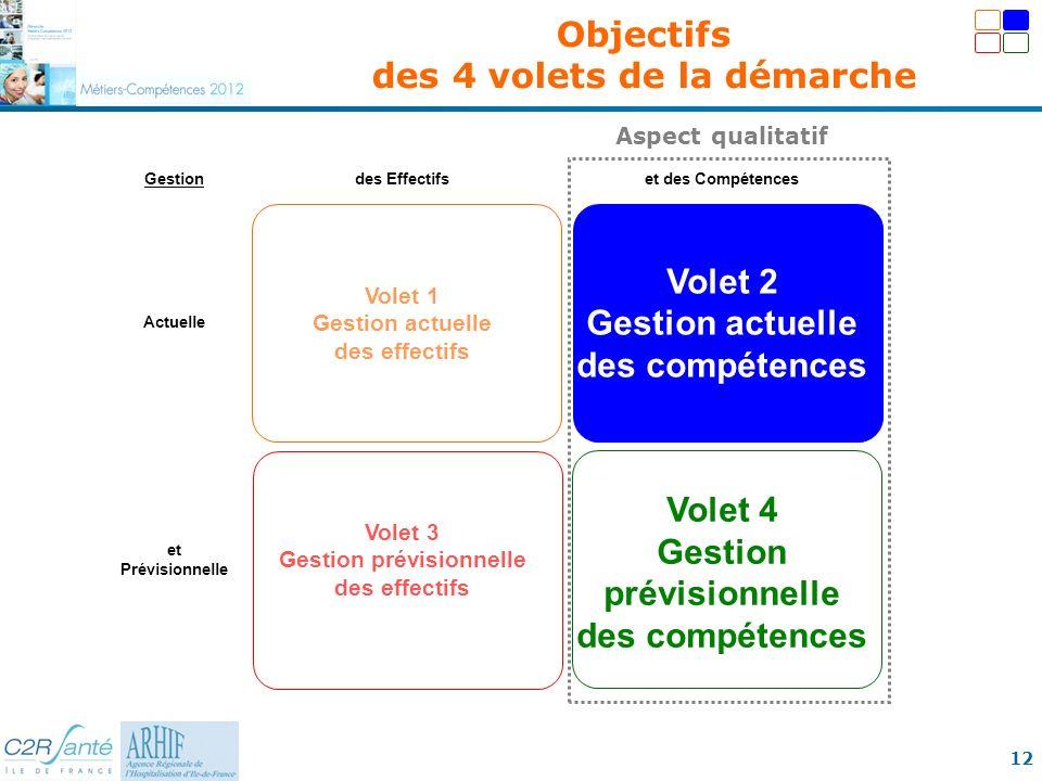 12 Gestiondes Effectifset des Compétences Actuelle Volet 1 Gestion actuelle des effectifs Volet 2 Gestion actuelle des compétences et Prévisionnelle V