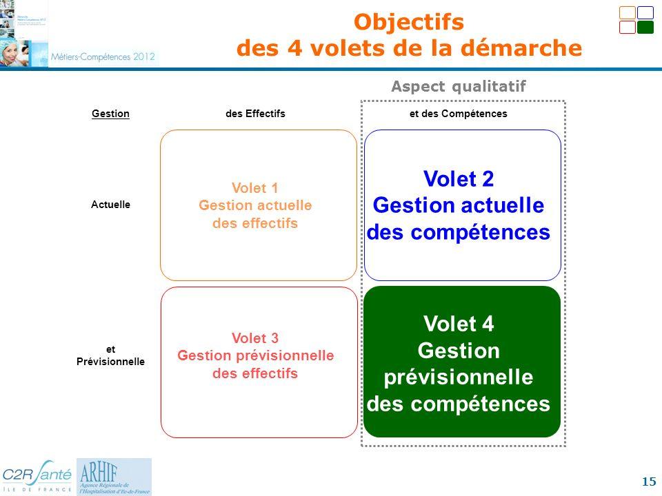 15 Gestiondes Effectifset des Compétences Actuelle Volet 1 Gestion actuelle des effectifs Volet 2 Gestion actuelle des compétences et Prévisionnelle V