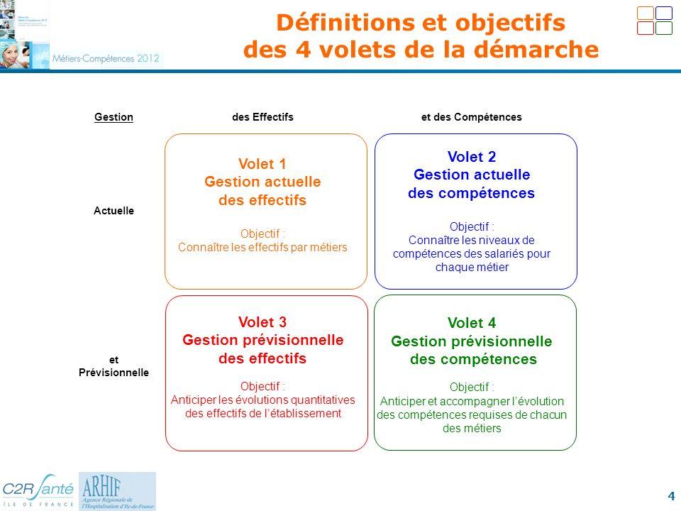 4 Gestiondes Effectifset des Compétences Actuelle Volet 1 Gestion actuelle des effectifs Objectif : Connaître les effectifs par métiers Volet 2 Gestio