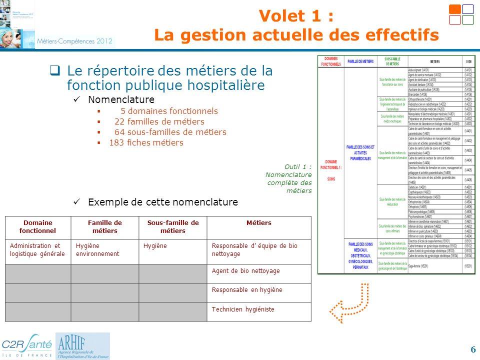 6 Le répertoire des métiers de la fonction publique hospitalière Nomenclature 5 domaines fonctionnels 22 familles de métiers 64 sous-familles de métie