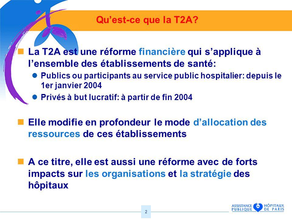 2 Quest-ce que la T2A? La T2A est une réforme financière qui sapplique à lensemble des établissements de santé: Publics ou participants au service pub